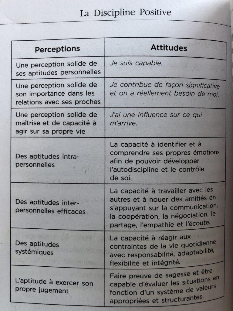 Les 7 perceptions et compétences essentielles de l'enfant d'après le livre Discipline positive de Jane Nelsen