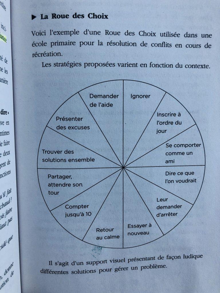 La roue des choix du livre Discipline positive de Jane Nelsen, outil sur-mesure créé pour résoudre un conflit
